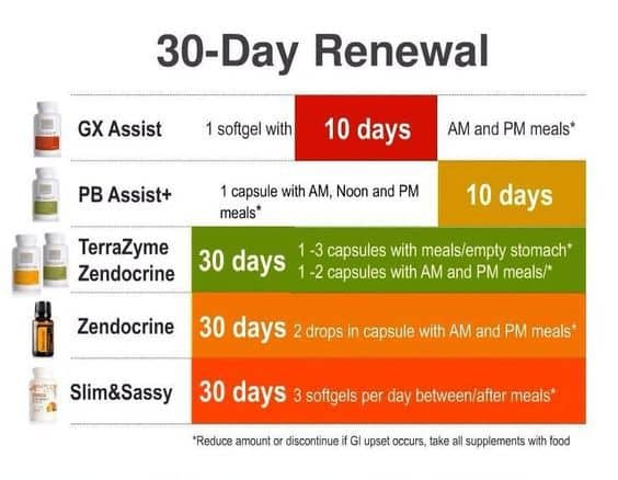 doTERRA 30 Day Cleanse from the Inside Out