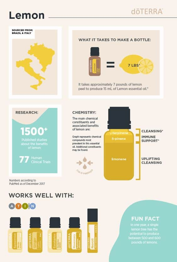 Get to Know Lemon Essential Oil