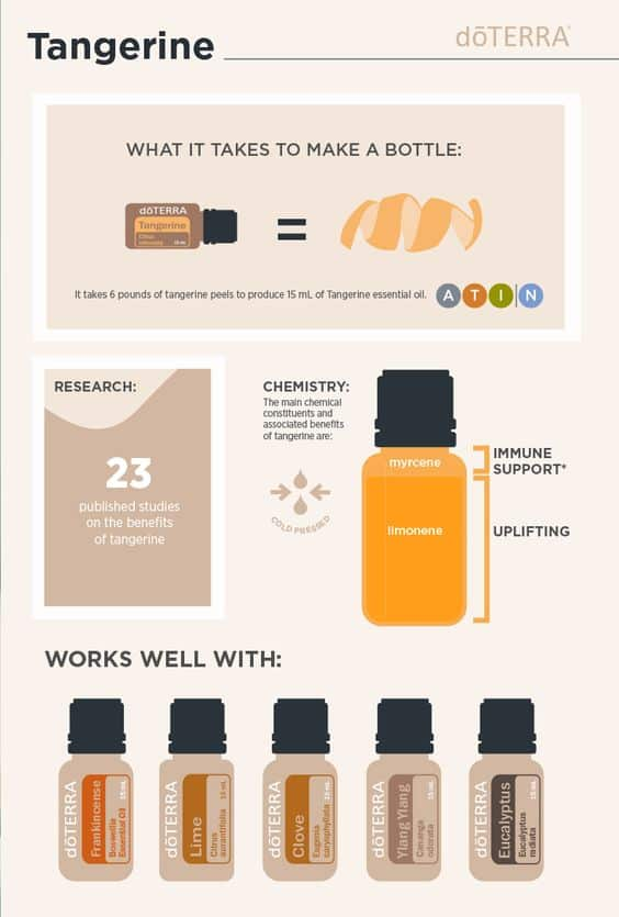 doTERRA Tangerine Facts